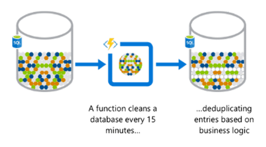 Automation of scheduled tasks