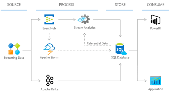 Process streaming data for application insights