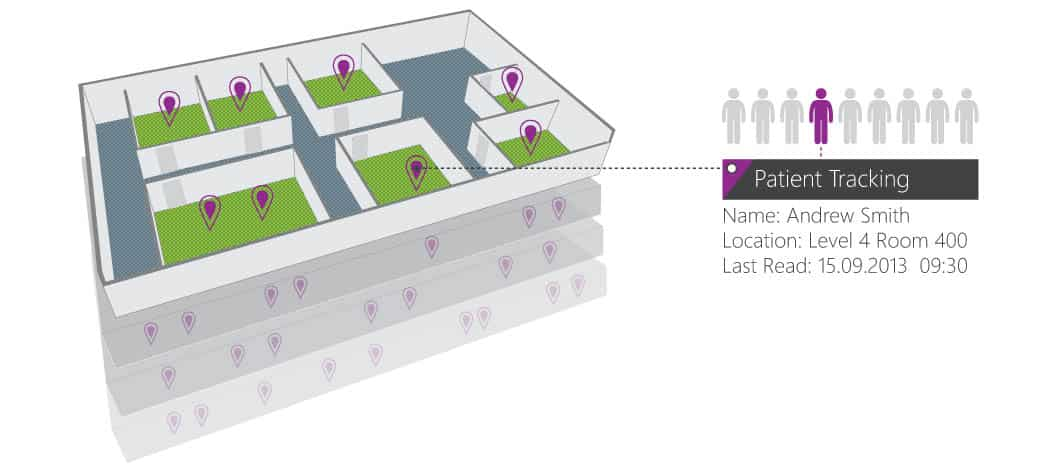 RFID Zonal Tracking Solution